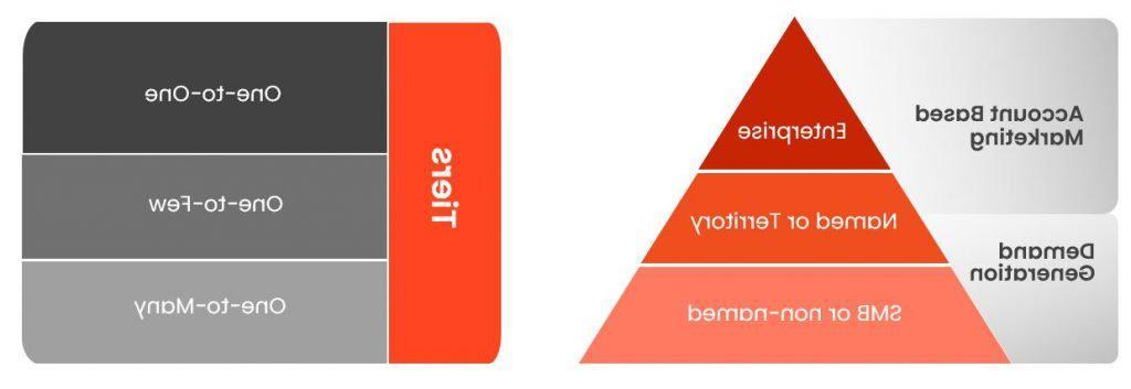 基于客户的营销vs需求生成